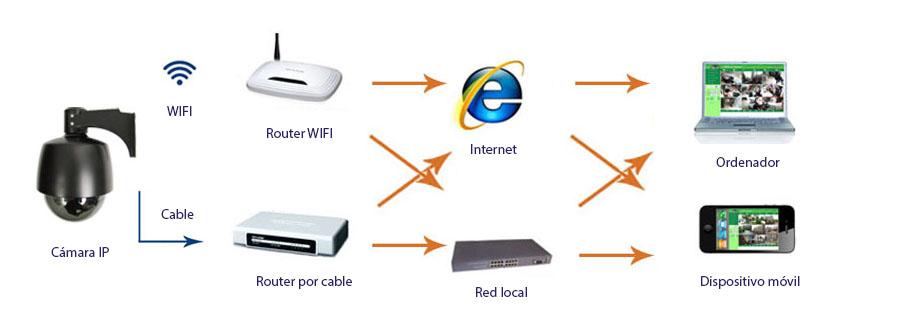 esquema videovigilancia IP