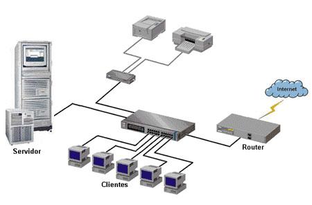 Esquema de red informática