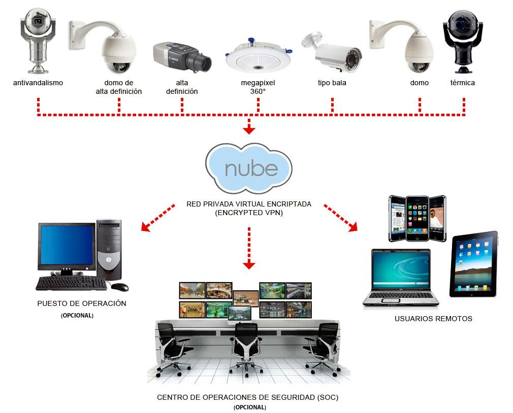 Infograma de videovigilancia